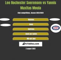 Lee Rochester Soerensen vs Yannis Maxitas Moula h2h player stats