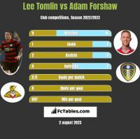 Lee Tomlin vs Adam Forshaw h2h player stats