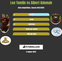 Lee Tomlin vs Albert Adomah h2h player stats