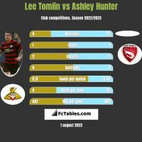 Lee Tomlin vs Ashley Hunter h2h player stats