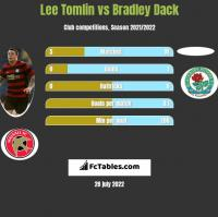 Lee Tomlin vs Bradley Dack h2h player stats