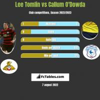 Lee Tomlin vs Callum O'Dowda h2h player stats