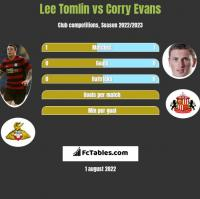 Lee Tomlin vs Corry Evans h2h player stats