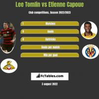 Lee Tomlin vs Etienne Capoue h2h player stats