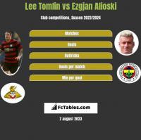 Lee Tomlin vs Ezgjan Alioski h2h player stats
