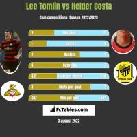 Lee Tomlin vs Helder Costa h2h player stats