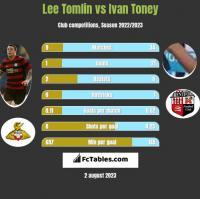 Lee Tomlin vs Ivan Toney h2h player stats