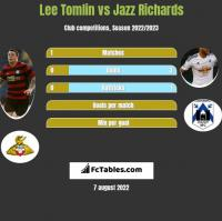 Lee Tomlin vs Jazz Richards h2h player stats