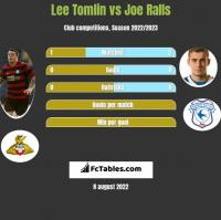 Lee Tomlin vs Joe Ralls h2h player stats