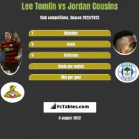Lee Tomlin vs Jordan Cousins h2h player stats