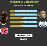 Lee Tomlin vs Josh Murphy h2h player stats