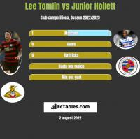 Lee Tomlin vs Junior Hoilett h2h player stats