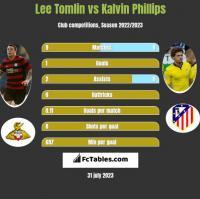 Lee Tomlin vs Kalvin Phillips h2h player stats