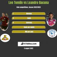 Lee Tomlin vs Leandro Bacuna h2h player stats