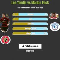 Lee Tomlin vs Marlon Pack h2h player stats