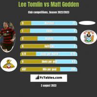 Lee Tomlin vs Matt Godden h2h player stats