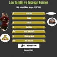 Lee Tomlin vs Morgan Ferrier h2h player stats