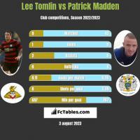 Lee Tomlin vs Patrick Madden h2h player stats