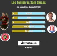 Lee Tomlin vs Sam Clucas h2h player stats