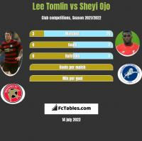 Lee Tomlin vs Sheyi Ojo h2h player stats