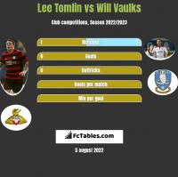 Lee Tomlin vs Will Vaulks h2h player stats