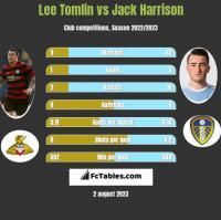 Lee Tomlin vs Jack Harrison h2h player stats
