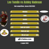 Lee Tomlin vs Ashley Nadesan h2h player stats