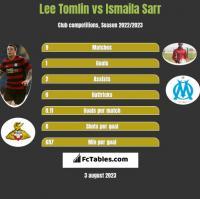 Lee Tomlin vs Ismaila Sarr h2h player stats