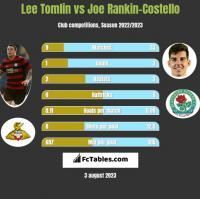 Lee Tomlin vs Joe Rankin-Costello h2h player stats