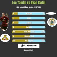 Lee Tomlin vs Ryan Rydel h2h player stats