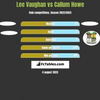 Lee Vaughan vs Callum Howe h2h player stats