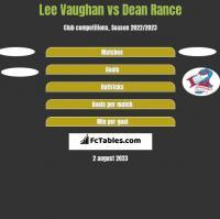 Lee Vaughan vs Dean Rance h2h player stats