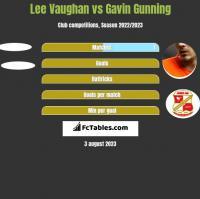 Lee Vaughan vs Gavin Gunning h2h player stats