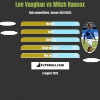 Lee Vaughan vs Mitch Hancox h2h player stats