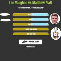 Lee Vaughan vs Matthew Platt h2h player stats