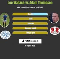 Lee Wallace vs Adam Thompson h2h player stats