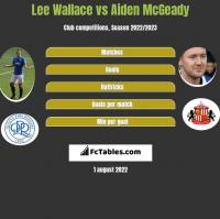 Lee Wallace vs Aiden McGeady h2h player stats
