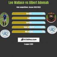 Lee Wallace vs Albert Adomah h2h player stats