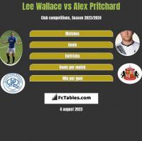 Lee Wallace vs Alex Pritchard h2h player stats