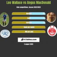 Lee Wallace vs Angus MacDonald h2h player stats