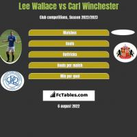 Lee Wallace vs Carl Winchester h2h player stats