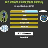 Lee Wallace vs Cheyenne Dunkley h2h player stats