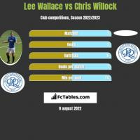 Lee Wallace vs Chris Willock h2h player stats