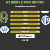 Lee Wallace vs Conor Masterson h2h player stats