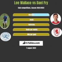 Lee Wallace vs Dael Fry h2h player stats