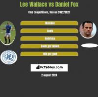 Lee Wallace vs Daniel Fox h2h player stats