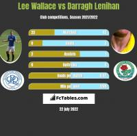 Lee Wallace vs Darragh Lenihan h2h player stats