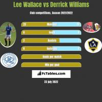 Lee Wallace vs Derrick Williams h2h player stats
