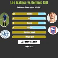 Lee Wallace vs Dominic Ball h2h player stats