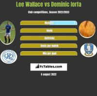 Lee Wallace vs Dominic Iorfa h2h player stats